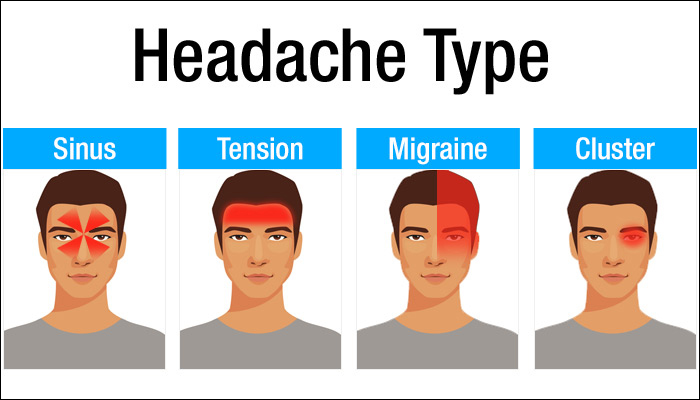 Headache Telling Whats Wrong Health
