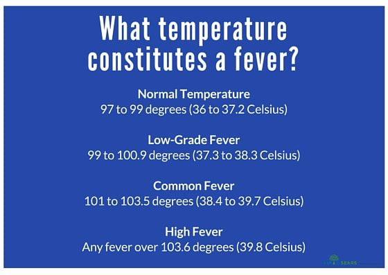 What temperature is a fever considered high